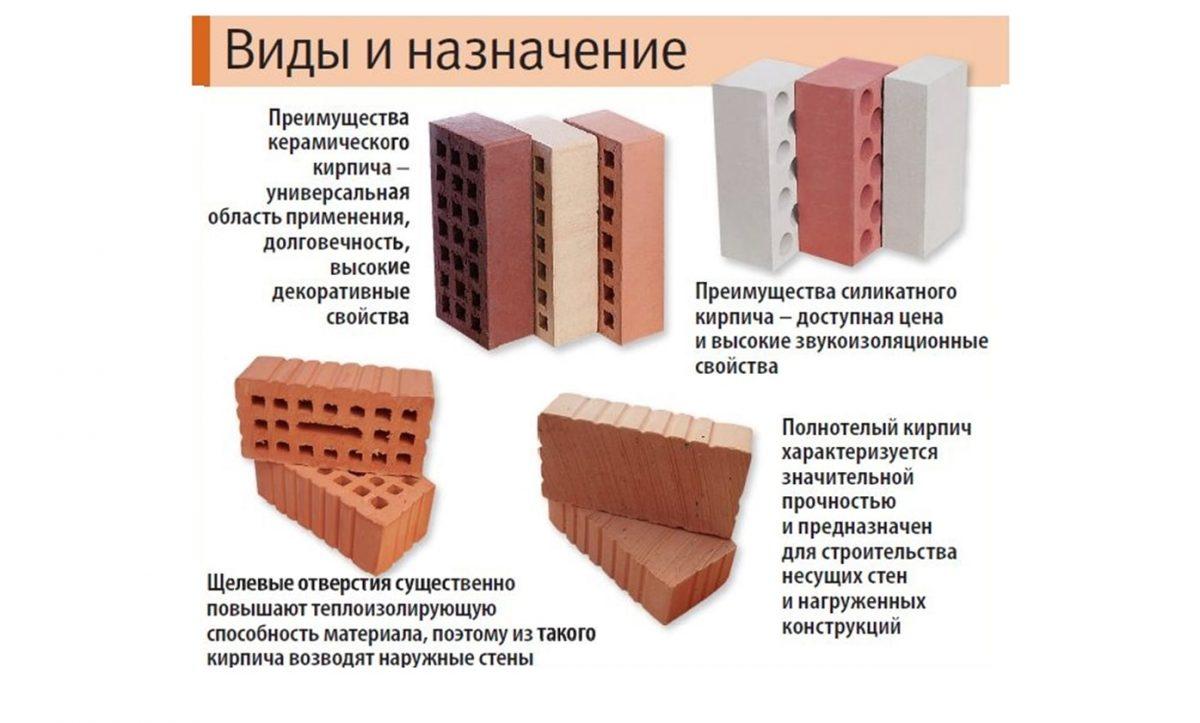 Клинкерный кирпич — характеристики, разновидности, размеры и сферы применения