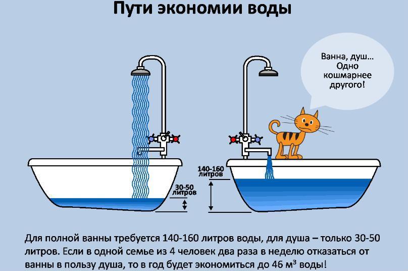 Как экономить воду в квартире сосчётчиком