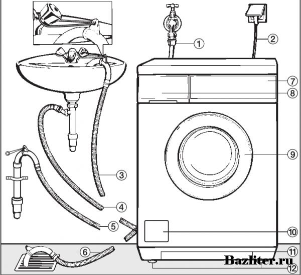 Как подключить стиральную машину к водопроводу, канализации и электросети