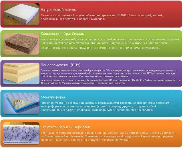 Как выбрать ортопедический матрас для кровати + рейтинг лучших производителей