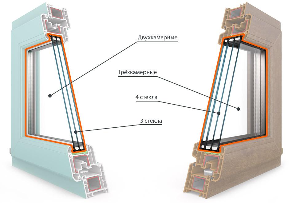 Стеклопакеты для пластиковых окон – виды и характеристика, какие бывают типы стеклопакетов и в чем разница