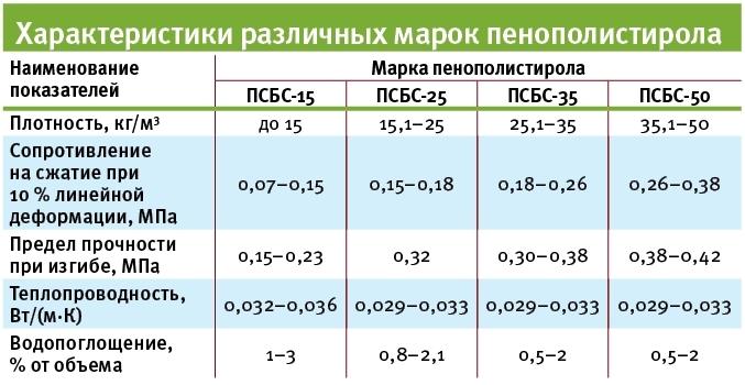 Теплопроводность пенопласта – технические характеристики утеплителя