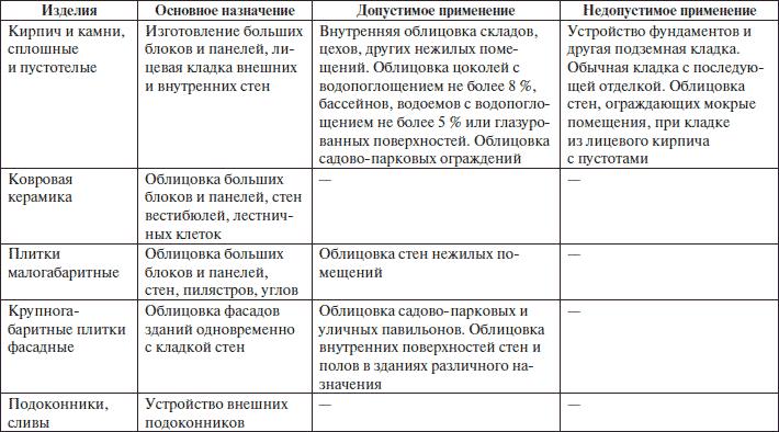 Технические характеристики керамогранитной плитки