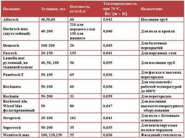 Базальтовый утеплитель: размеры, плюсы и минусы, технические характеристики