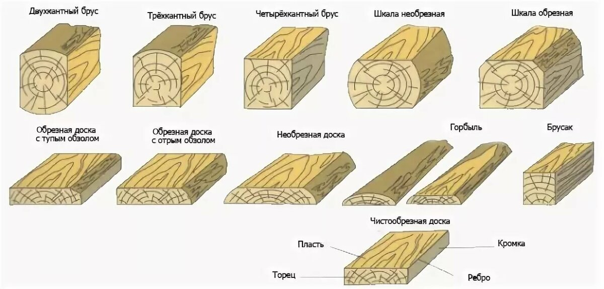 Виды бруса для строительства домов и размеры