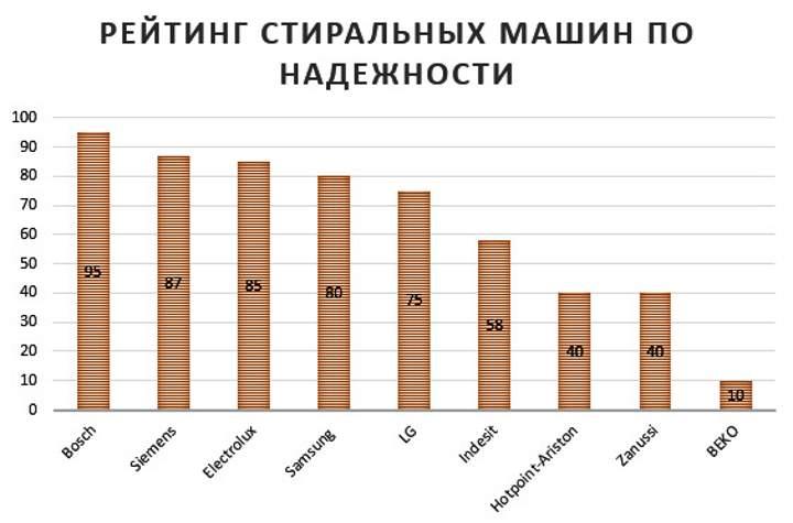 Лучшие узкие стиральные машины — рейтинг экспертов по качеству и надёжности