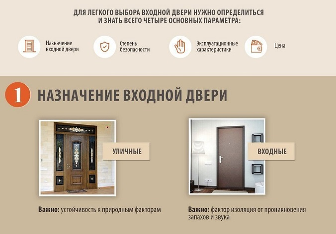 Какие входные двери лучше выбрать для квартиры: выбор качественных современных видов