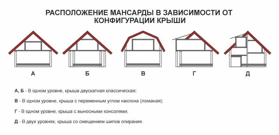 Крыша для дома