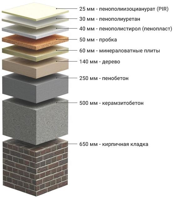 Пеноизол (44 фото): характеристики и недостатки, утепление стен жидким пеноизолом, отзывы тех, кто утеплял