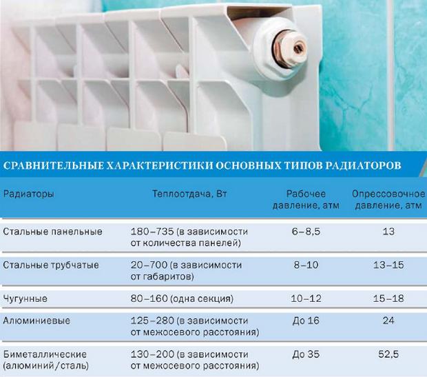 Размеры и теплоотдача алюминиевых и биметаллических радиаторов отопления