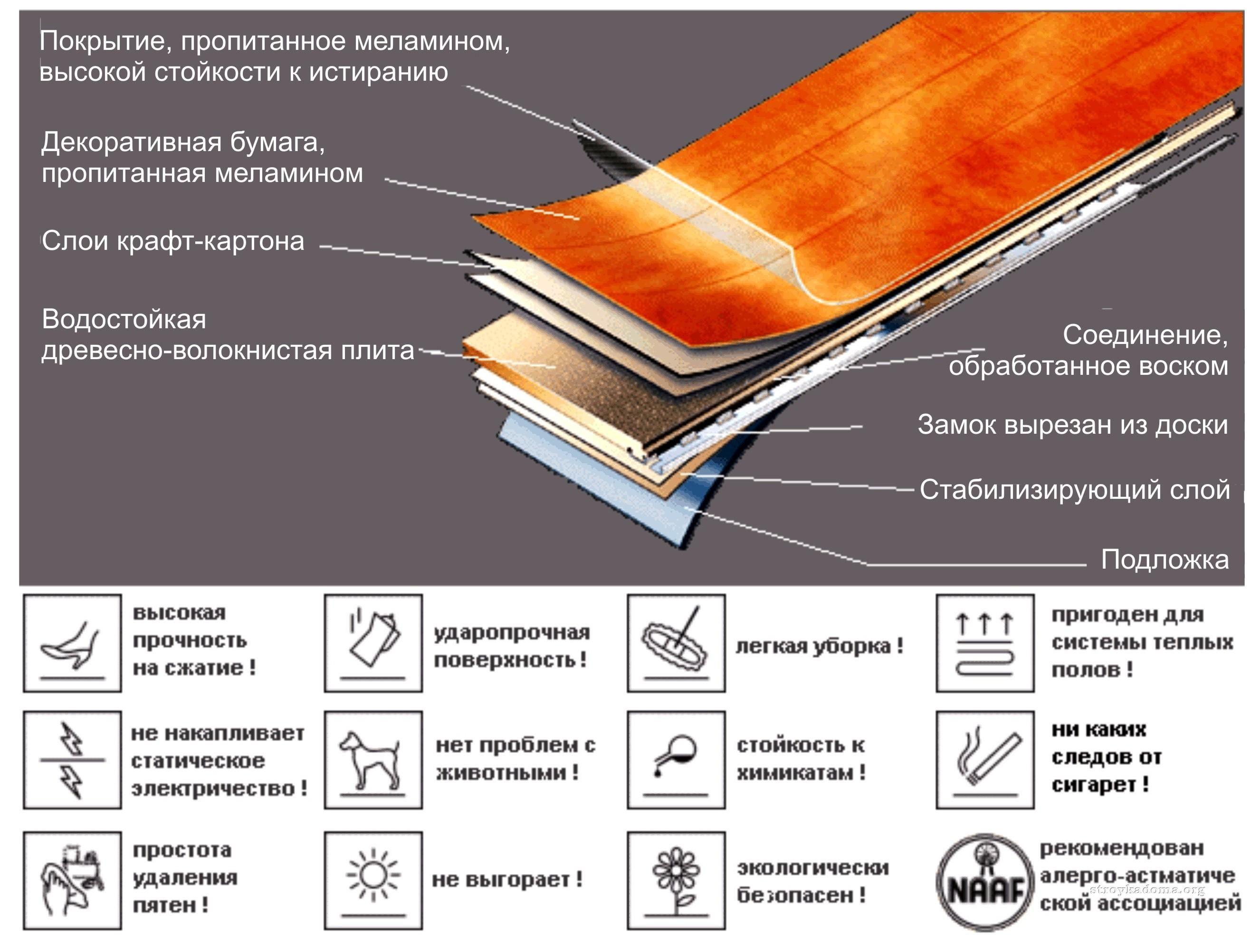 Структура, состав и характеристики ламината