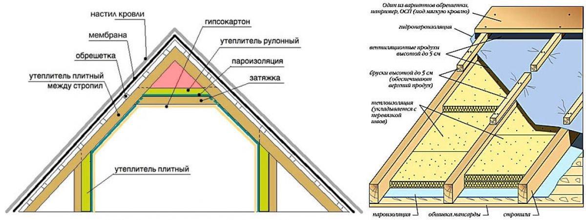 Как правильно утеплить крышу дома: разбор всей технологии работ от а до я