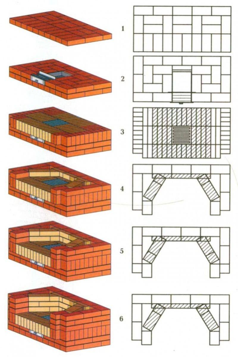 Изготовление мангалов и барбекю из кирпича: чертежи, схемы, порядовки