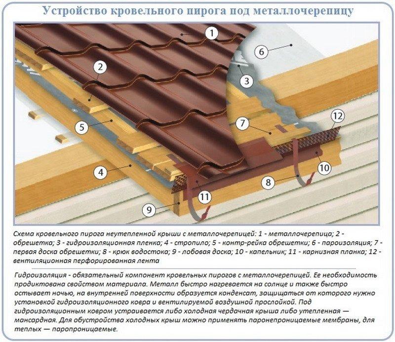 Пошаговое руководство по монтажу металлочерепицы