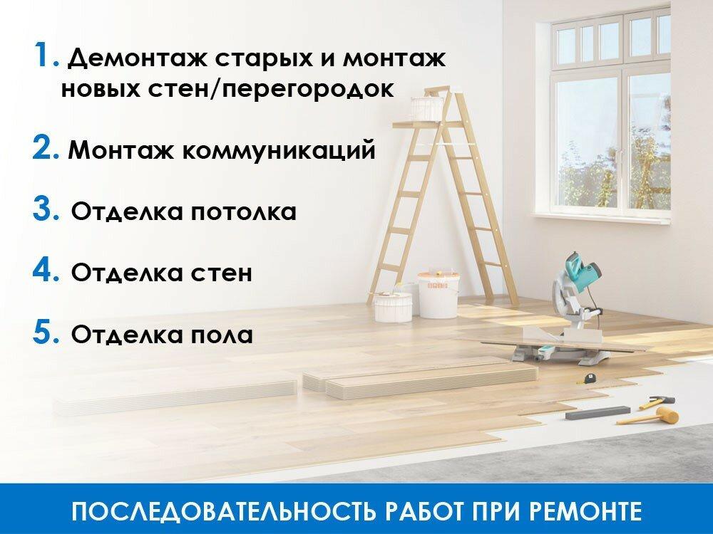 Ремонт квартиры: пошаговая инструкция и этапы работ
