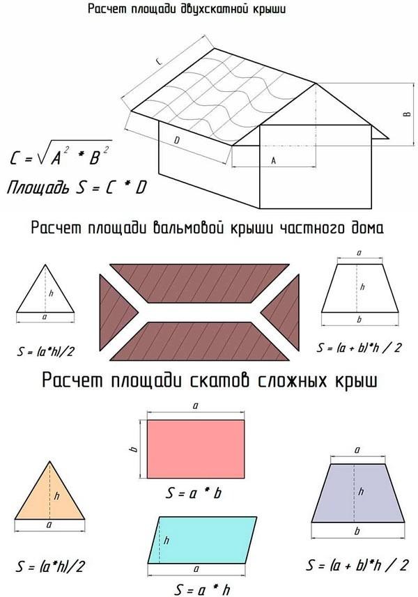 Как посчитать площадь комнаты, стены, пола, потолка