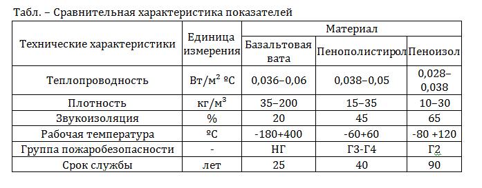 Что такое теплопроводность и коэффициент теплопроводности. |