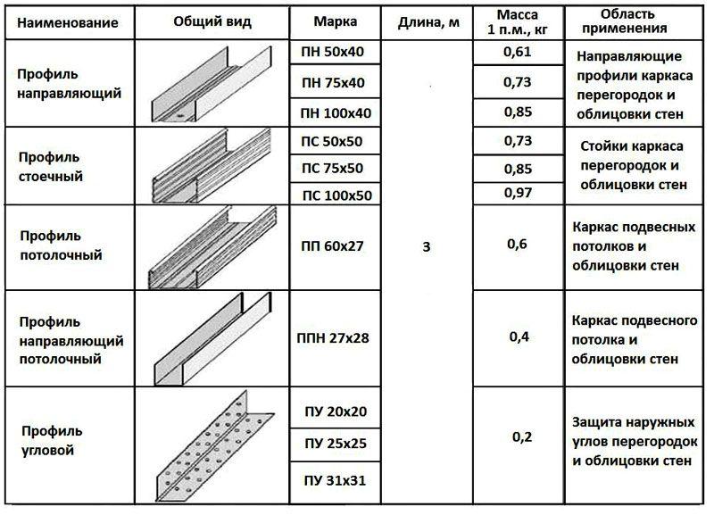 Размеры всех видов профилей для гипсокартона