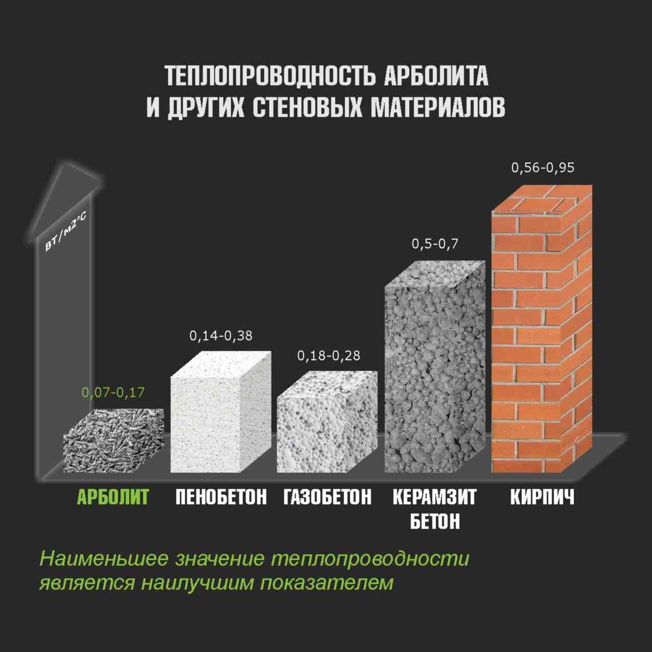 Арболит, арболитовые блоки – характеристики, свойства, размеры, состав, вес, что это такое арбоблоки + фото, видео испытаний