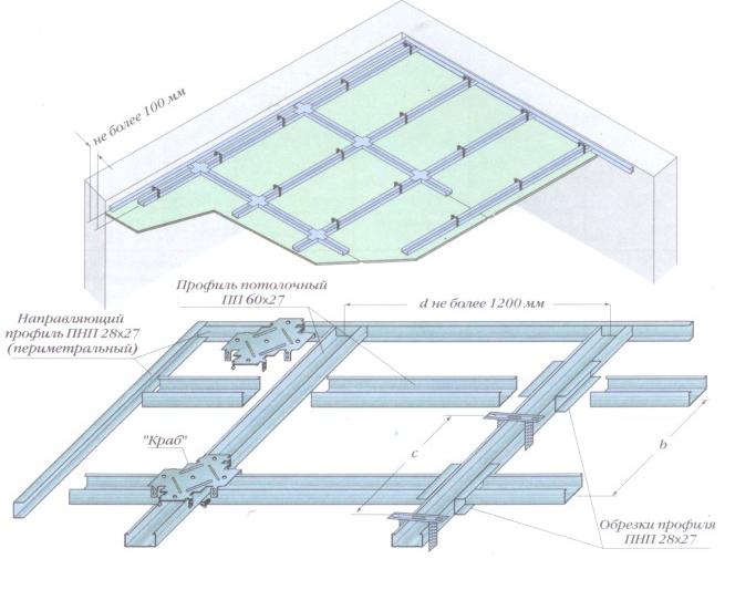 Двухуровневый потолок из гипсокартона своими руками (64 фото): как сделать двухуровневую конструкцию с подсветкой