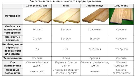 Деревянная вагонка (36 фото): размеры панелей из дуба и другого дерева, ширина и толщина, идеи отделки интерьера