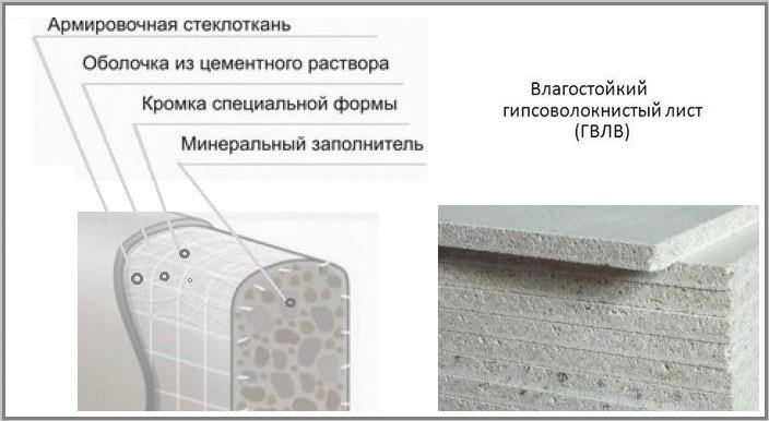Гвл-листы: виды и сфера применения