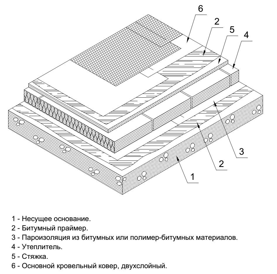 Устройство кровли., калькулятор онлайн, конвертер