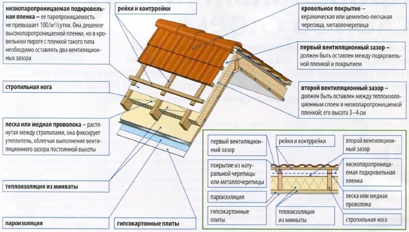 Строительство плоской крыши – бюджетный вариант надёжной кровли своими руками