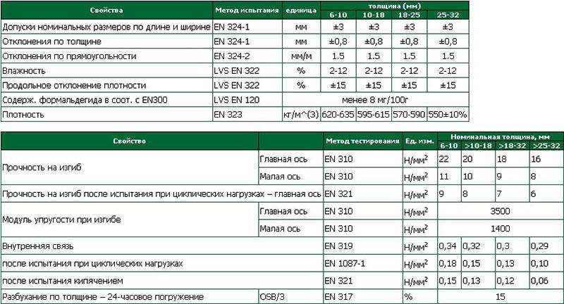 Какой материал самый вредный для здоровья? osb, фанера, двп или дсп?