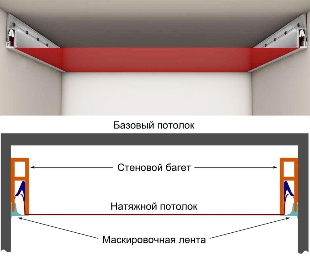 Какое полотно для натяжного потолка выбрать – виды, особенности, различия, преимущества и недостатки