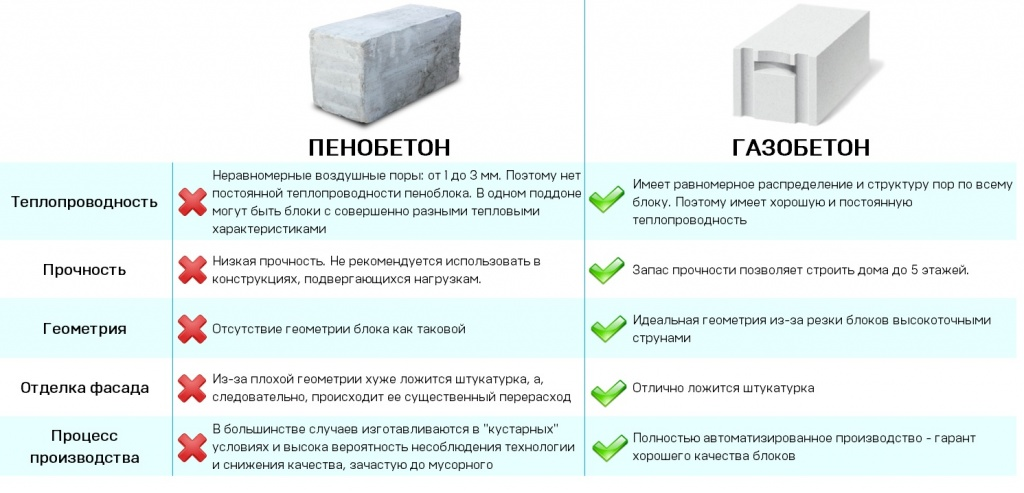 Что такое пенобетон и где он используется?