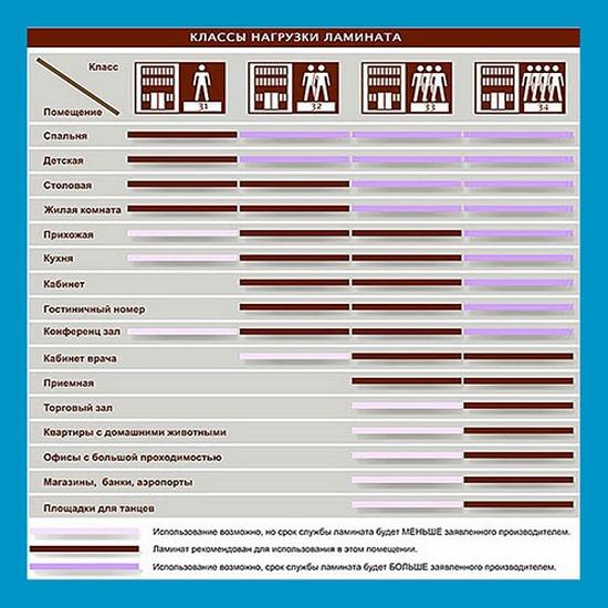 Классификация ламината по классам и видам