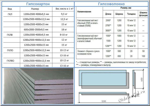 Гипсоволокно или гипсокартон: что лучше, в чем отличие и области применения