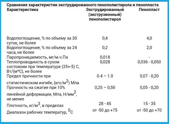 Разница между пенопластом и пенополистиролом