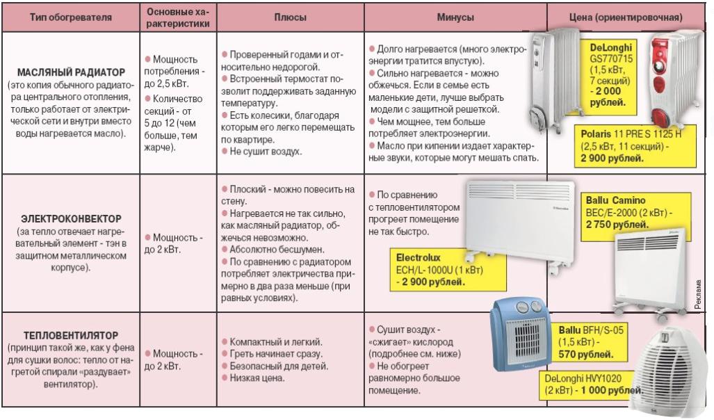 Настенный инфракрасный обогреватель: общие сведения, разновидности устройств, критерии выбора