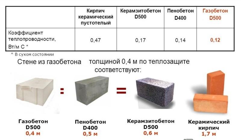 Сравните 10 видов современных блоков и узнайте, какой лучше подойдет для строительства дома.