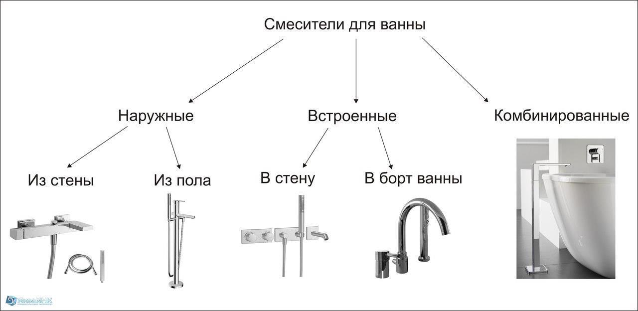 Настенные смесители: разновидности и правила выбора