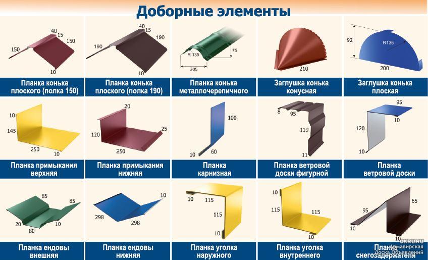 Обзор цен на металлочерепицу, расчёт необходимого количества листов