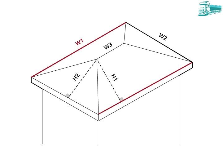 Размеры профлиста (профнастила), марки, маркировка, площадь, вес