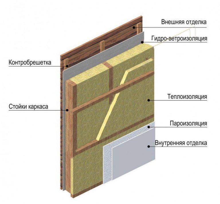 Какой утеплитель для стен каркасного дома лучше?