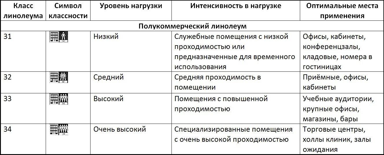 Класс ламината: характеристики и особенности
