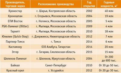 Рейтинг производителей ламината