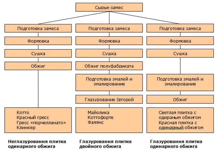 Керамогранит: свойства, виды, характеристики