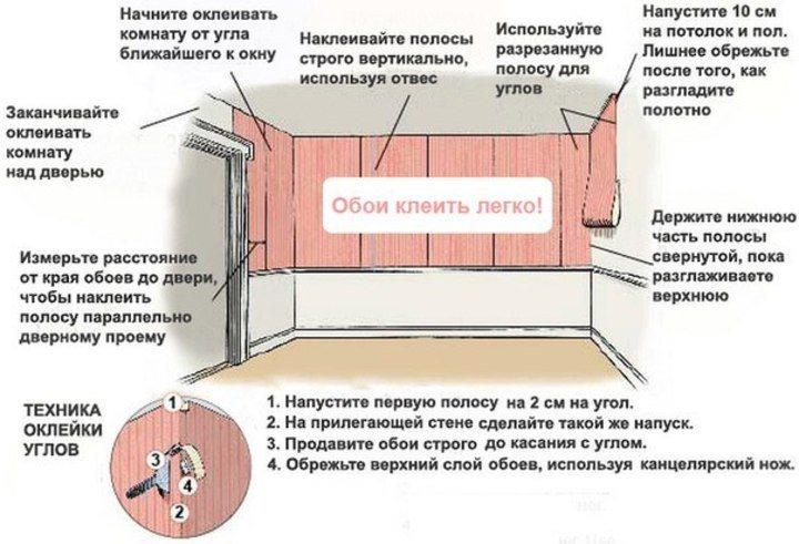 Поклейка флизелиновых обоев на стену: технология