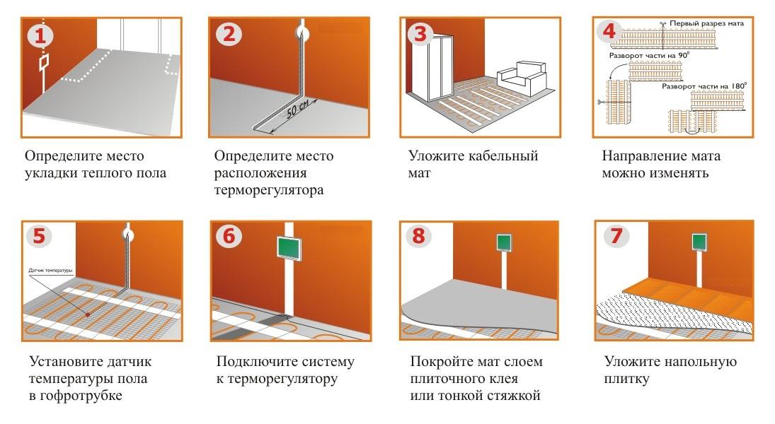 Какой теплый пол лучше выбрать – водяной или электрический, пленочный или стержневой, инфракрасный или кабельный