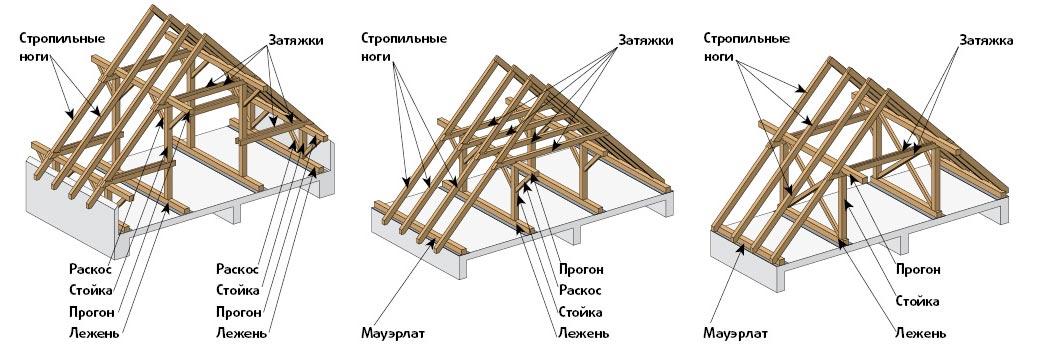 Стропильная система шатровой крыши: подробное описание двух вариантов строительства