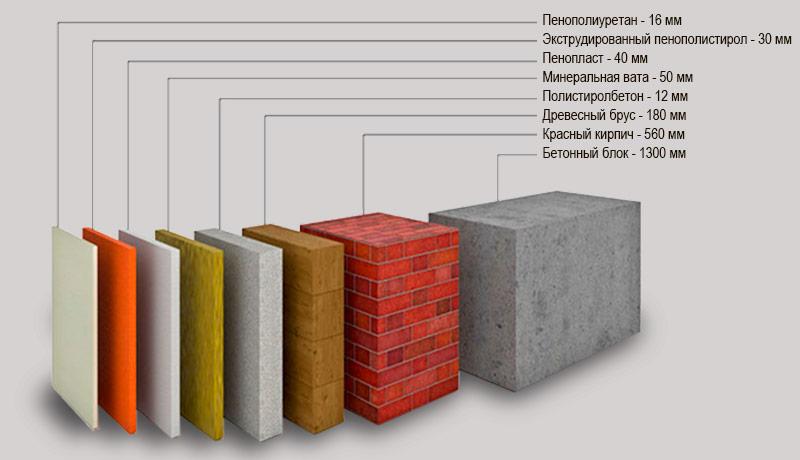 Использование каких утеплителей лучше: пенопласта или минеральной ваты?