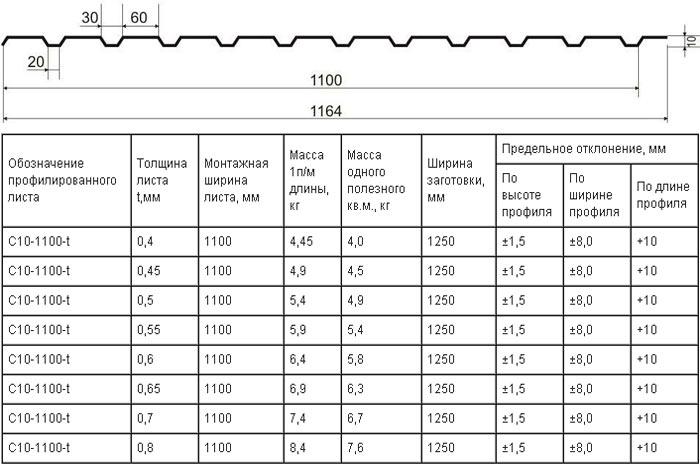 Разновидности  профнастила для крыши и иных объектов
