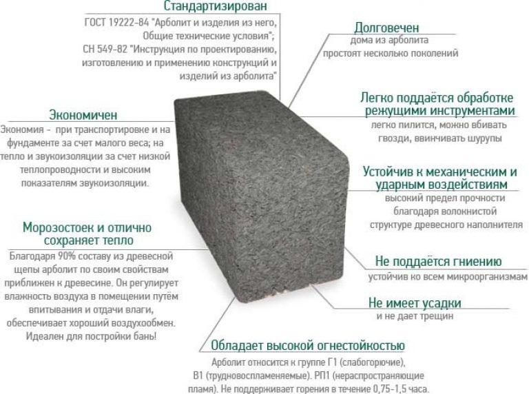 Какие существуют блоки для строительства дома