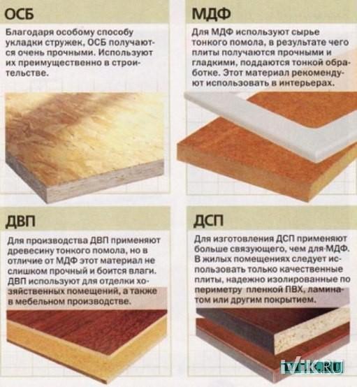 Osb плита: размер, вес и другие характеристики осп-3, иных ориентированно-стружечных листов, их цена и особенности применения во внутренней и наружной отделке